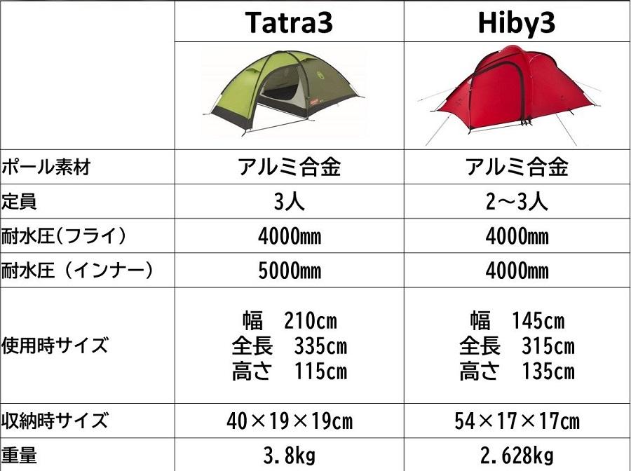 タトラ 3 コールマン